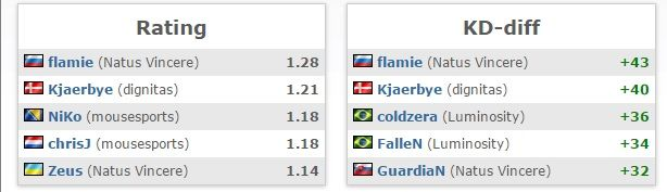 Kjaerbye HLTV Rating