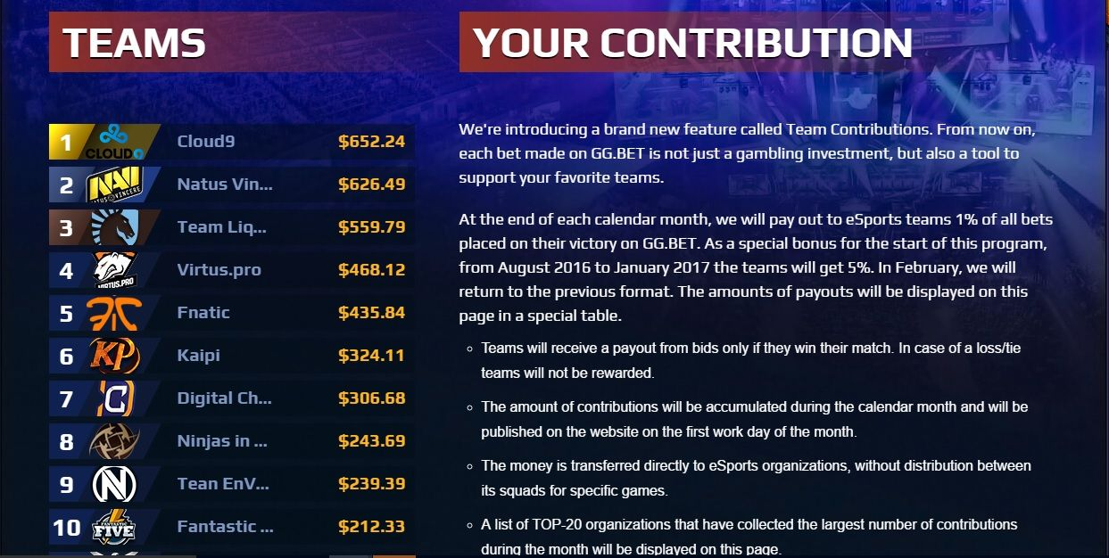 GG.BET Team Contributions